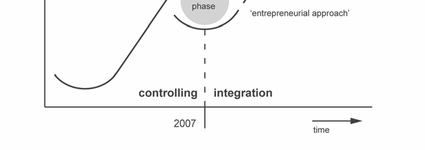 THE MERGER OF INTERESTS 9 Figure 3: Actual transition phase to entrepreneurial approach Our current manner of working has passed its climax and the new phase has begun.