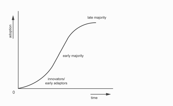 THE MERGER OF INTERESTS 13 Figure 6: Innovation-adaptor curve by Rogers This curve shows the innovation process as it generally develops according to Rogers.