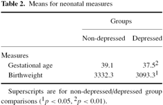 depression. Intervention (I) Aim of the study Interventi on Twenty percent (n=86) of the women were diagnosed as having dysthymia or major depression disorder.