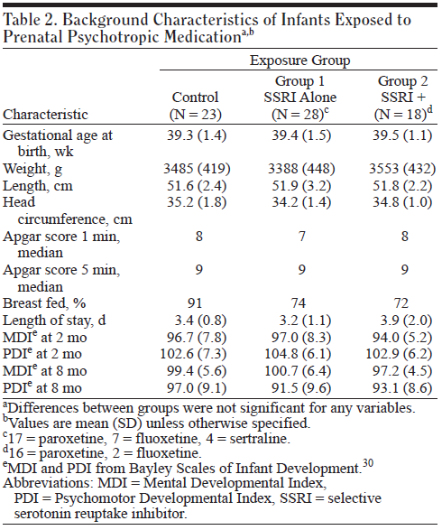 Reference Oberlander, 2004 Study type Prospective cohort study N=51 Characteristics Inclusion: Cases: consecutive prospective recruitment during pregnancy of women with 2nd and 3rd trimester exposure