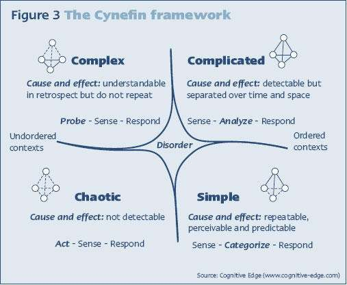 Cognitive Edge (www.cognitive-edge.com) The Cynefin framework identifies five contexts: simple, complicated, complex, chaotic and disorder (when the context is unclear).
