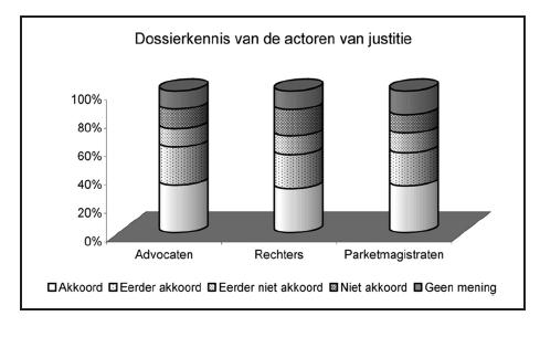 (c) De justitiële actoren Advocaten en parketmagistraten