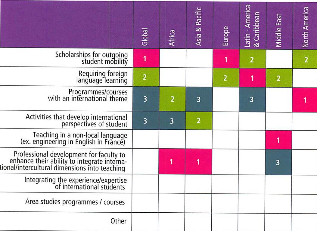 Activities in the formal curriculum Challenges Clarifying the concept(s) Policy at institutional level that enables implementation at programme level Internationalising learning outcomes and