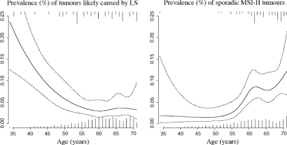 MMR-deficient tumors (n=230; mean age at diagnosis 48 years) Hypermethylering MLH1