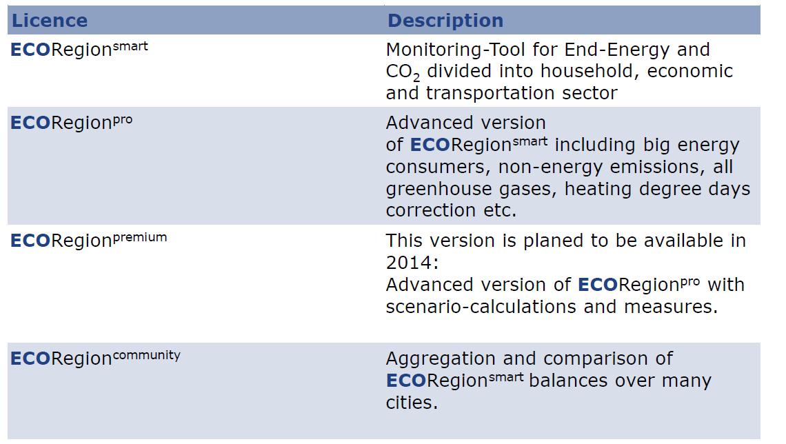 HOOFDSTUK 3 Inventarisatie Ingevulde SEAP template is één van de outputs van de tool; Gedragen door Covenant of Mayors, Climate Cities Benchmark, Climate Alliance, European Energy Award; Merendeel