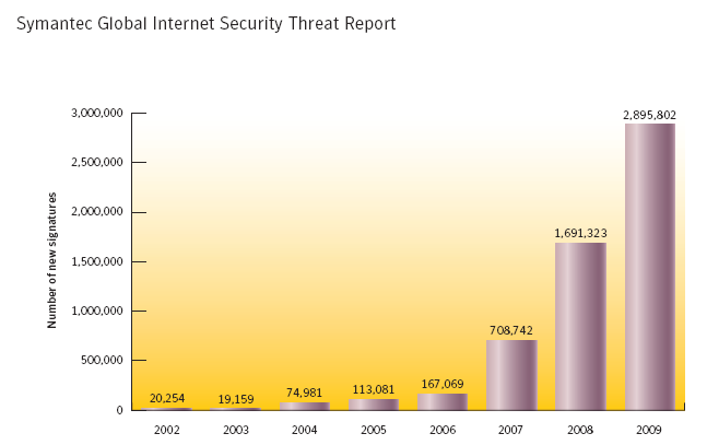 Groei malware probleem Another record breaking year in the growth of malicious software: Detection numbers have tripled The silent acceleration of malicious software (malware) continues and 2008 has