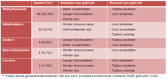 Trefwoorden: Students/Trainees: Health and welfare, Students/Trainees: Stress, Students/Trainees: Characteristics, Middelengebruik,