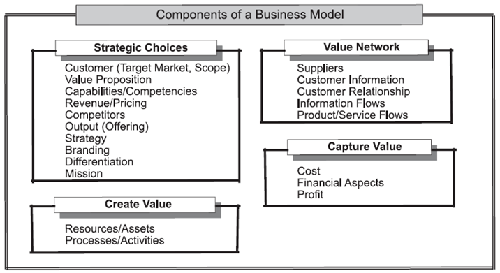 Somewhere in between these two descriptions of business model components, we can situate the framework of Shafer et al.