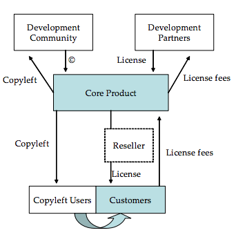 product in accordance with open source principles. It evolved from a zero-revenue structure, through an education and consulting based model, towards the dual-license standard. (Watson R et al.