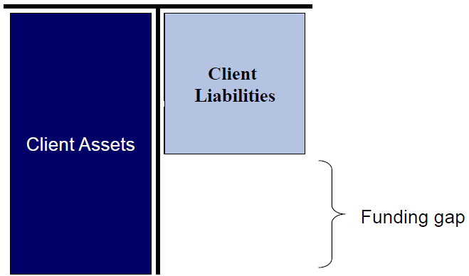Simplified example Balance Sheet Basel III: Focus on funding side of the BS Assets Liabilities i.e. Deposits, Savings Accounts, Current Accounts, Treasury Products.