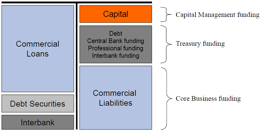 Simplified example Balance Sheet Funding from banks perspective Assets Liabilities buffer to protect deposit holders A minimum Core Tier 1