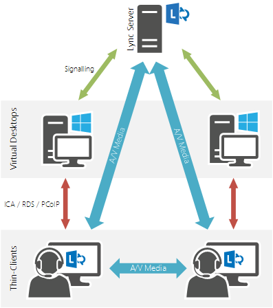 Unified Communication/ Microsoft Lync plugin Lync plugin