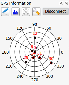 15.2.2 GPS signal strength Here you can see the signal strenght of the satellites you are receiving signals from. Figuur 15.4: GPS tracking signal strength 15.2.3 GPS polar window If you want to know where in the sky all the connected satellites are, you have to switch to the polar screen.