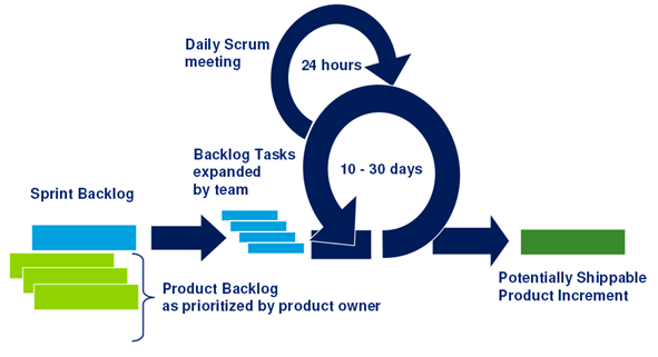 Source: http://www.poppendieck.com/ Scrum Scrum is a way for teams to work together to develop a product.