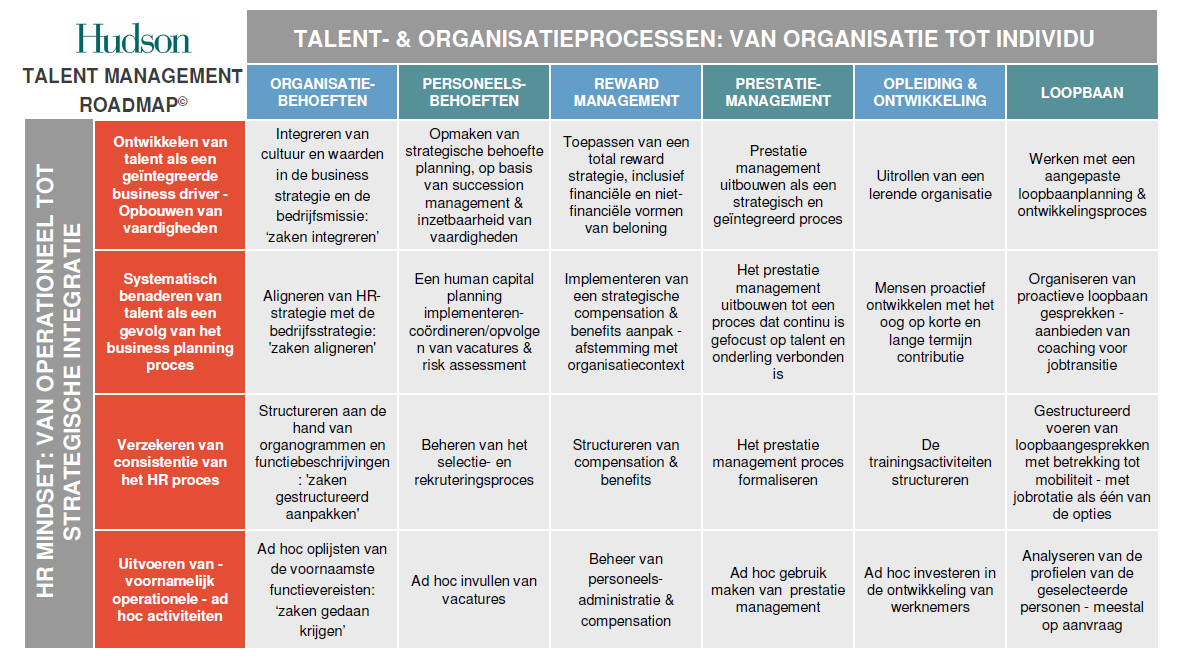 Talent Management Roadmap Open source HR