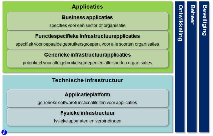 Infrastructuur Lifecycle