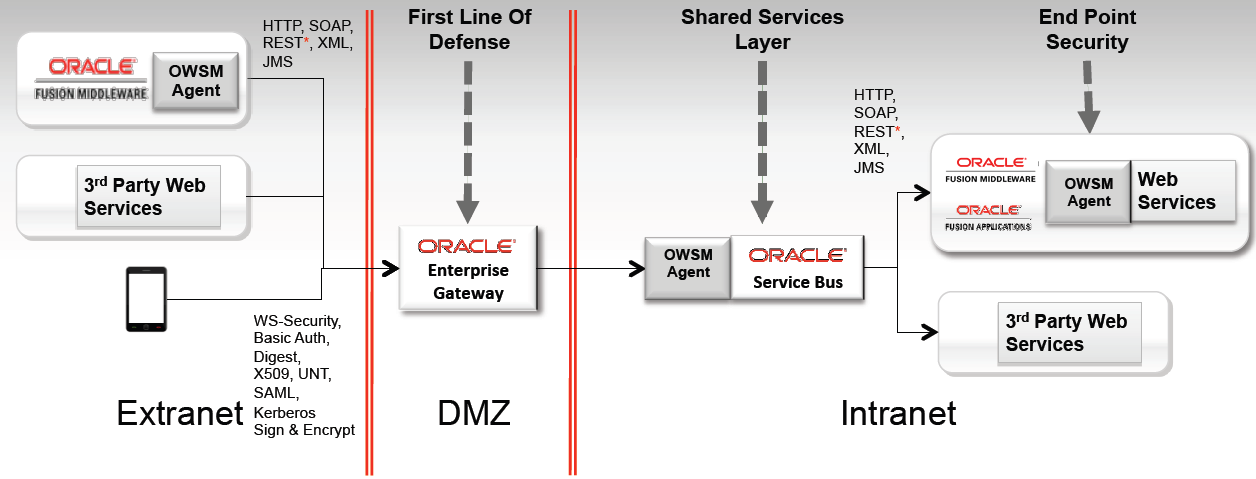 Een van de nieuwere producten in de Oracle Product Stack is de Oracle Traffic Director (OTD).