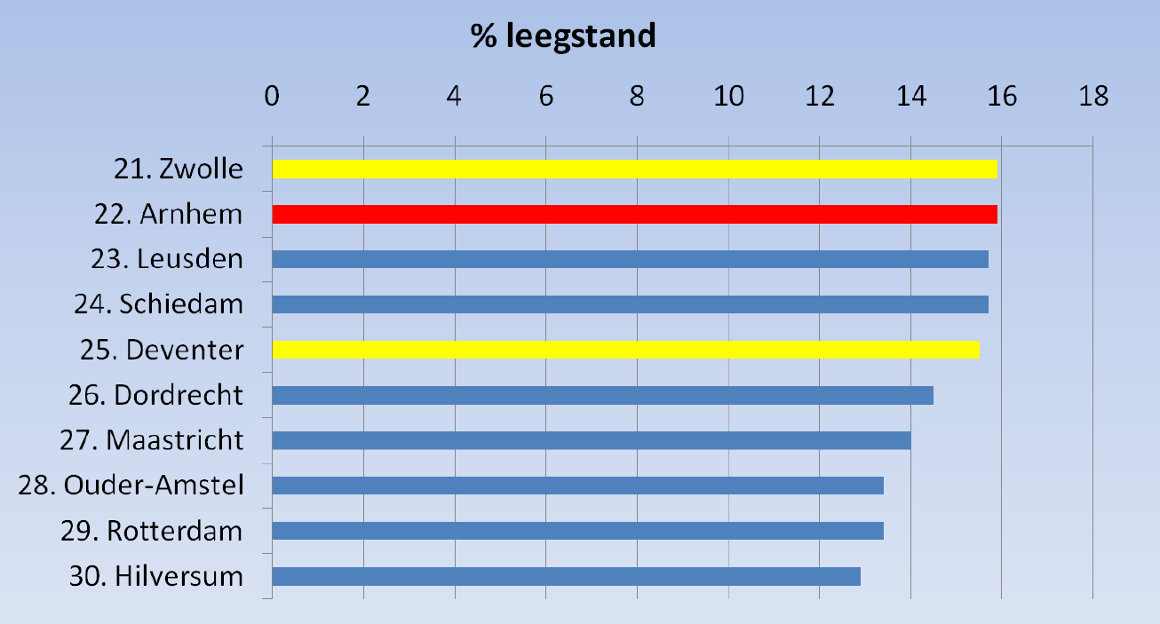 Figuur 11: Top 30 Leegstand in Nederland, nr 1-10 Figuur 12: Top 30 Leegstand in