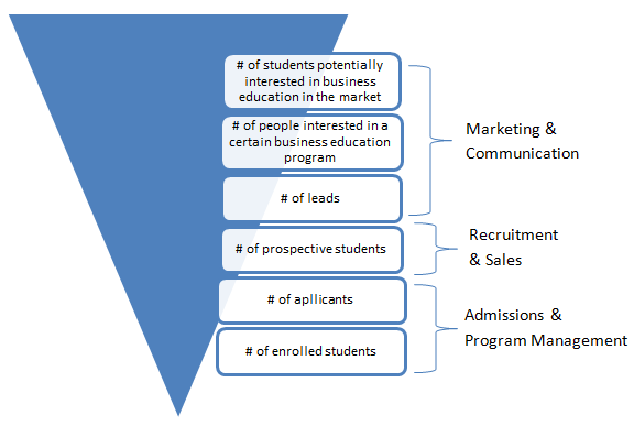 4.2 Marketing activities for the degree programs [to be included] 4.