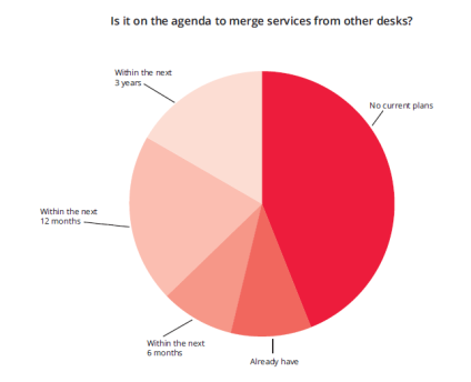 2015 Shared Service Mgt survey October 2014 to January 2015, survey by SDI & TOPdesk Heeft u meer dan één SD in uw organisatie (facilitair, HRM)?