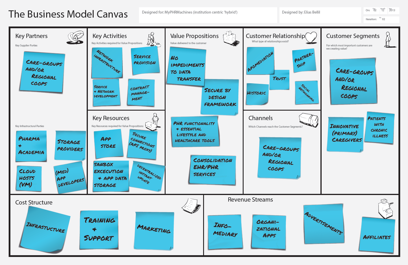 B Business models Figure 1 Patient centric