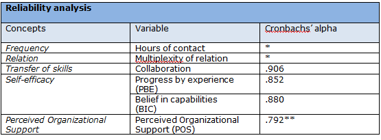 Table 1 Reliability of scales * No factor analysis was performed for this variable ** After deleting item 23 2.