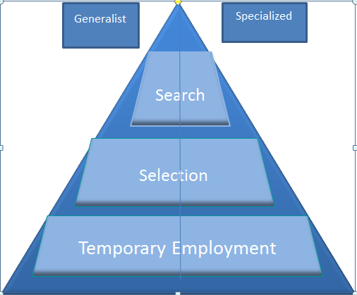 3 Positioning in the recruitment market 3.1 Summary of recruitment methods In this chapter, we look at Belgian recruiting up close. Recruiting agencies are numerous.