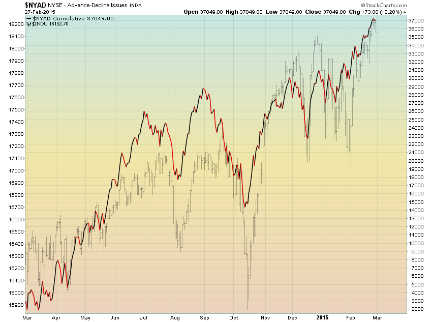 SPX sentimentindicatoren Advance/Decline SPX Nasdaq Nieuw high in A/D Advance/Decline OB-OS KT overbought: De