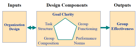 Represents both an outcome of organization design and a foundation or constraint to change Outputs 1. Organization Performance e.g., profits, profitability, stock price 2. Productivity e.g., cost/employee, cost/unit, error rates, quality 3.