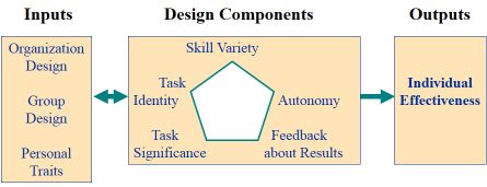 3. Team Cohesiveness e.g., commitment to group and organization 4. Work Satisfaction INDIVIDUAL LEVEL DIAGNOSTIC MODEL Individual level design components 1.