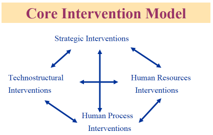 technostructural intervention Organization development interventions essay  indicated technostructural intervention focus on improving the performance of organizations primarily by.
