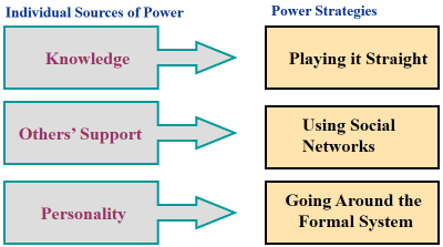 3. Developing political support Asses Change agent power Identify key stakeholders Influence stakeholders Sources of Power and Power Strategies for Change Agents 4.