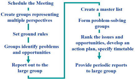 Chapter 13: Organization Process Approaches ORGANIZATION CONFRONTATION MEETING The confrontation meeting is an intervention designed to mobilize the resources of the entire organization to identify