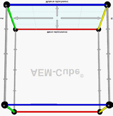 DE AEM-CUBE The vertical axis in the AEM-cube shows the personal perspective on the S-curve A long line shows a focus a more generalistic approach C perspective B C