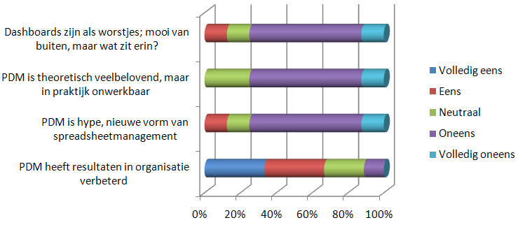 8. SMA en enquête De Sales Management Association heeft in 2010 een enquête onder haar leden laten houden over performance- en dashboardmanagement.