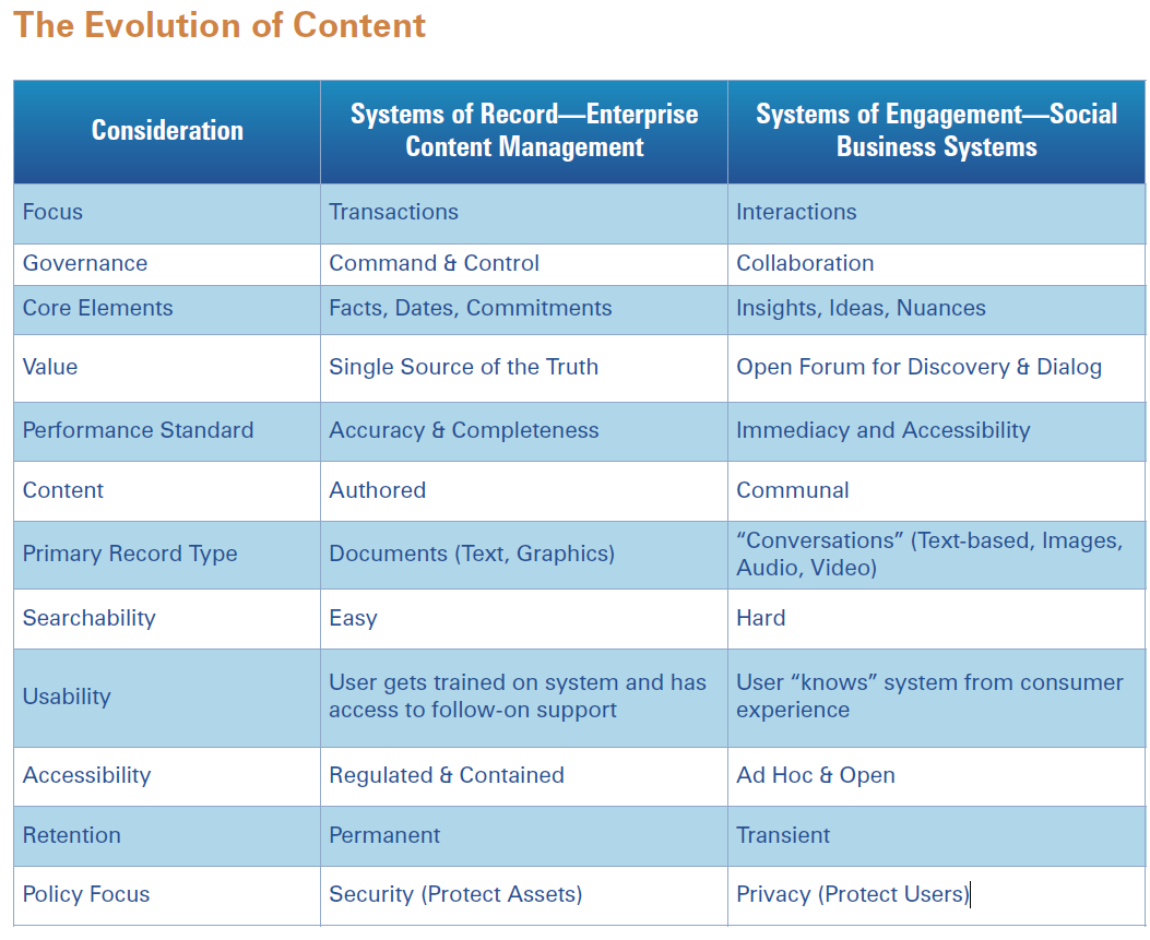 Bron: Whitepaper AIIM - Systems of Engagement and the