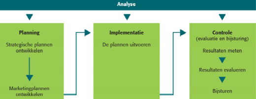 2.4 Management van de marketing 4