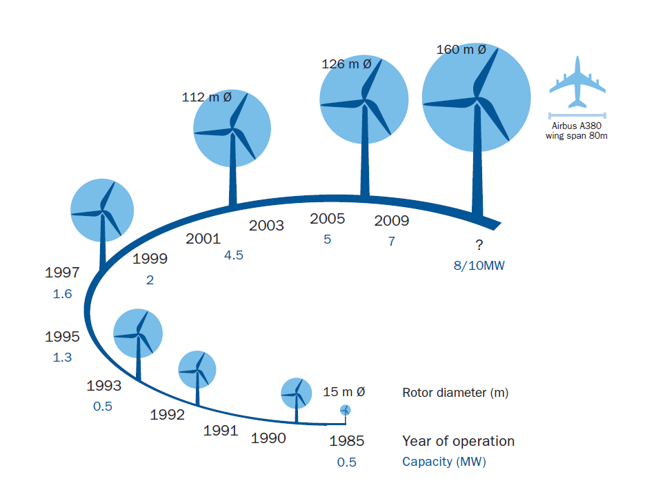 Wind Energy Growth