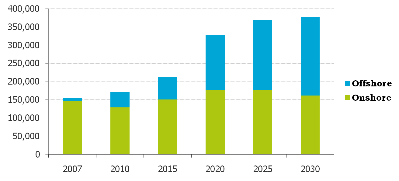 People (thousands) New jobs in WE sector in EU by 2030 Forecast of Wind Energy direct employment