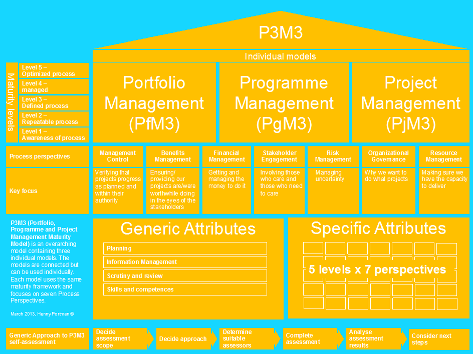 P3M3: Portfolio, Programme and Project Management Maturity Model Opzet P3M3 is opgebouwd uit een drietal modellen : Portfolio Management (PfM3), Programme Management (PgM3) en Project Management