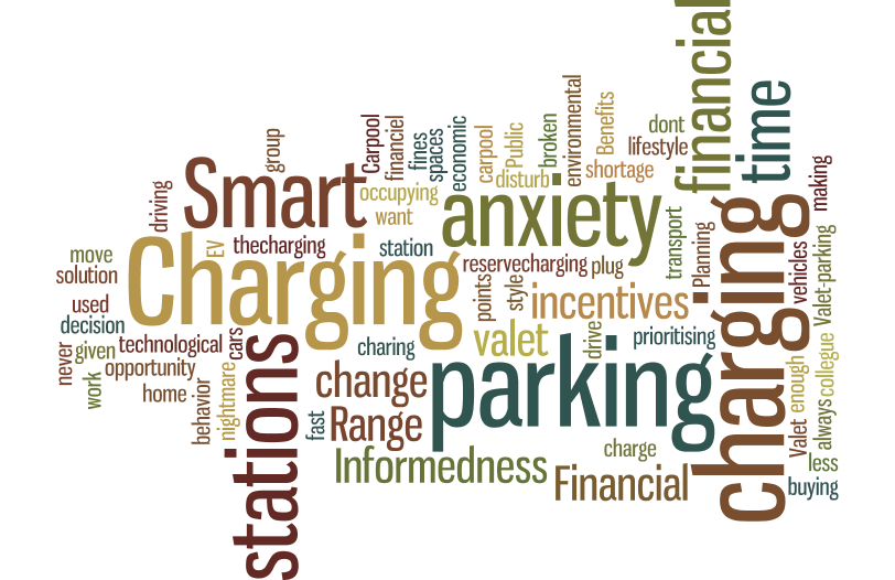 Motivating flexible charging behavior of electric vehicles at office car parks Name: B.R.
