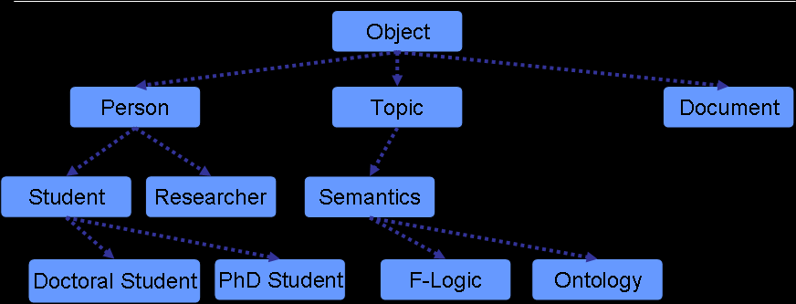 Recap: Taxonomy A structured way to categorize information A hierarchically organized list of terms that describe a subject domain