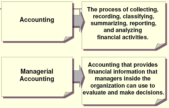 2. Financial information in due diligence - Why are financial reports and accounting information important, and who uses them?