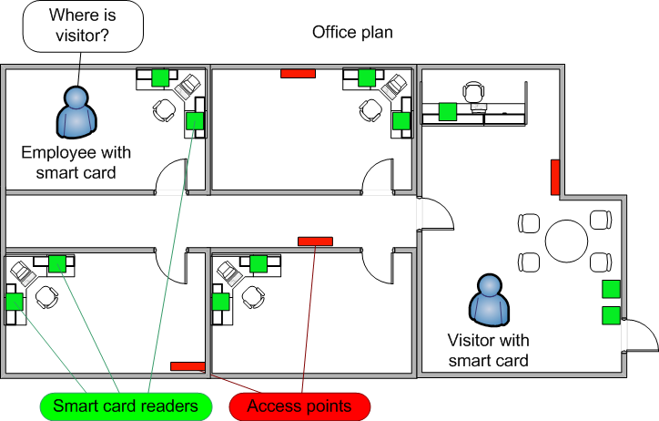 Location determination using WiFi and Smart Cards Pieter Lootens, Tim De Bruyn Supervisor(s): Bart Dhoedt, Filip De Turck Abstract We developed a system to locate a person in a building using WiFi.
