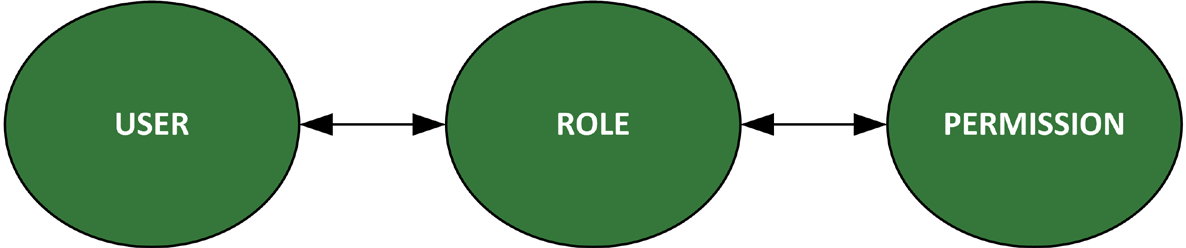 Chapter 1: Introduction RBAC is based on the concept of roles.