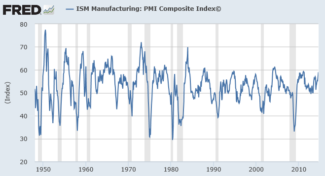 De ISM Manufacturing: PMI composite index evolueert nog gunstig met een