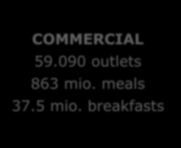 1.4. Commercial catering: aantal outlets & maaltijden COMMERCIAL 59.090 outlets 863 mio. meals 37.5 mio. breakfasts Restaurants 30.