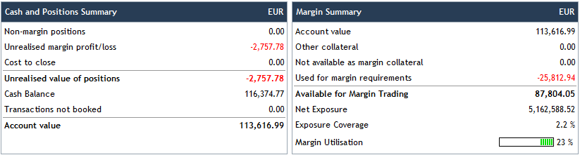 Example 2: Client B has the following portfolio at the end of a given trading day: The end of day account summary is shown below: As a result, we can show the Net Free Equity situation of the client