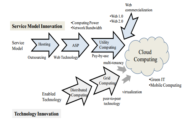 3. Background In this chapter the concept of cloud computing is elaborated and related work is discussed.