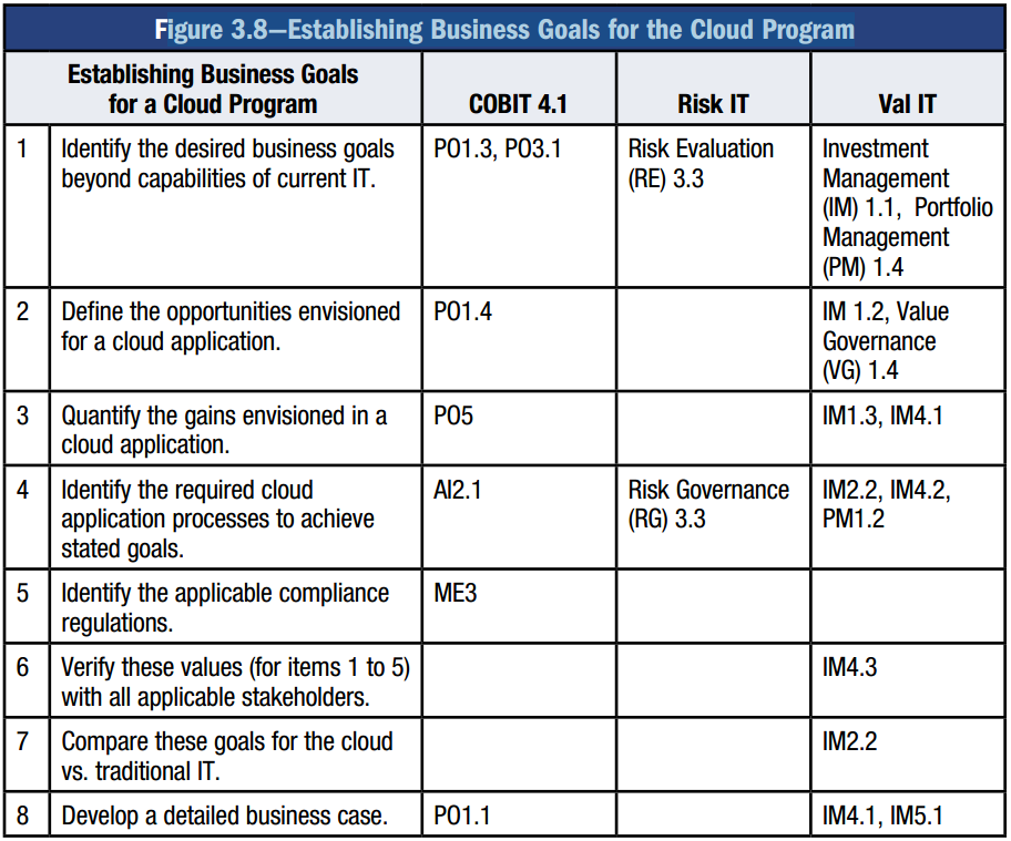 Figure 11: establishing a business case according to ISACA (2011). The overview of the steps and content of the business case mentioned above by the different authors is shown in Table 8.